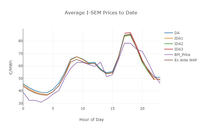 Graph 2. Average I-SEM Prices to Date